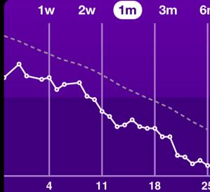 1 month downward progression.